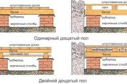 Схема устройства деревянного пола в подвале.