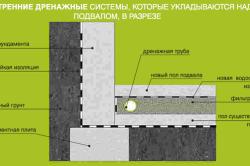 Схема укладки внутренних дренажных систем над подвалом