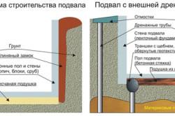 Устройство подвального помещения и дренажной системы.