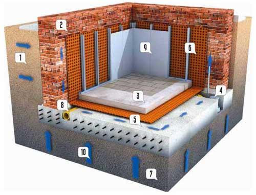 Схема дренажа в подвале
