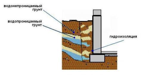 Труб теплоизоляция рулонная