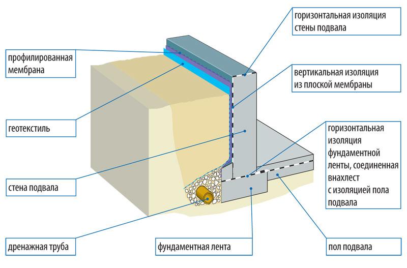 Схема гидроизоляции цокольного