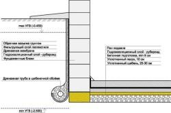 Схема гидроизоляции пола и фундамента подвала