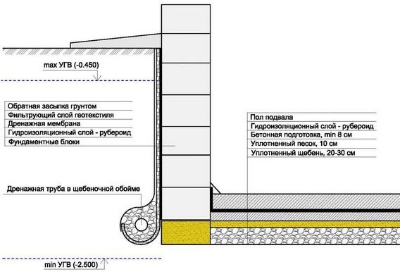 Схема фундамента с подвалом