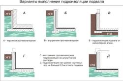 Варианты гидроизоляции погреба