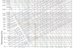 Диаграмма обмена воздуха в подвальном помещении и его объемы.