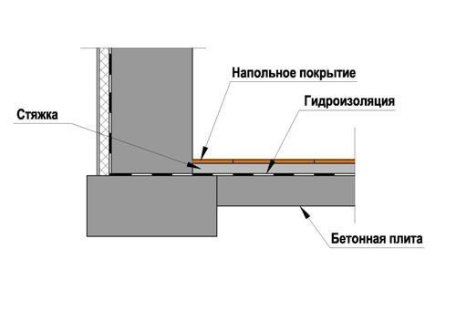 Проектирования устройства для из техно битумных кровельной компании и руководству материалов кровель