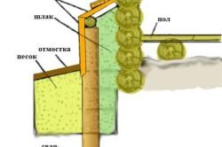 Схема оштукатуривания цоколя по сетке