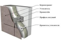 Структура вентилируемых фасадов из керамогранита