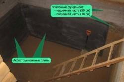 Схема котлована заглубленного погреба