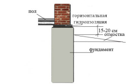 Схема нанесения  слоя обмазки цемента