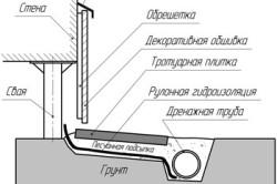 Схема отделки цоколя профнастилом.
