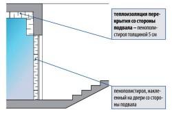 Утепление стены подвала пенополистиролом