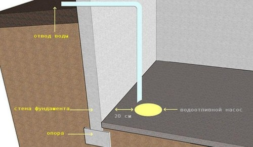 Схема устранения протечек в подвале