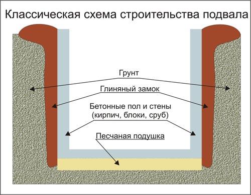 Классическая схема устройства подвала