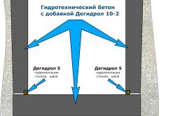 Типовая технология строительства монолитного водонепроницаемого погреба.