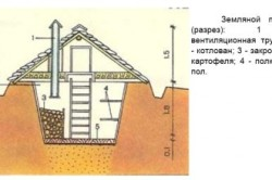 Устройство земляного погреба