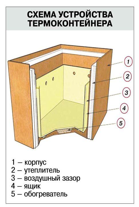 Шкафы на лоджии своими руками