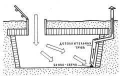 Схема погреба.