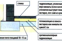 Схема утепления пола в подвале