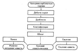 Технологическая схема получения строительной извести.