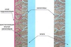 Схема работы проникающей гидроизоляции