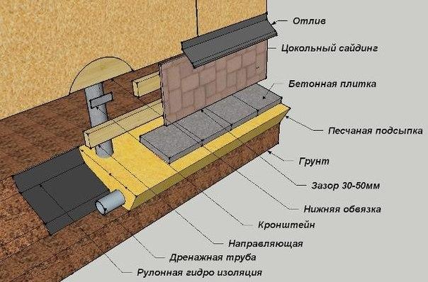 Схема обшивки фундамента дома цокольным сайдингом.