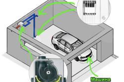 Схема размещения системы вентилирования в подвальной яме