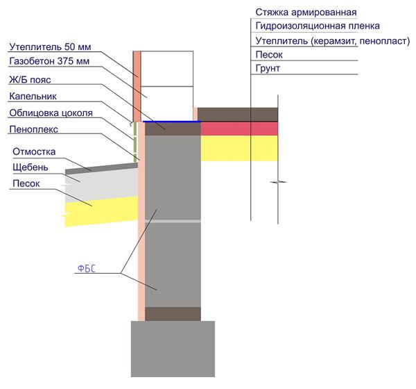 Схема устройства цокольного