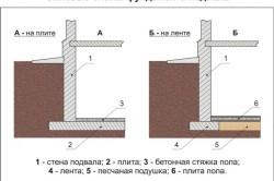 Схема фундамента для цокольного этажа