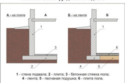 Схема фундамента для цокольного этажа.