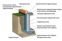 Схема составляющих гидроизоляции подвала.