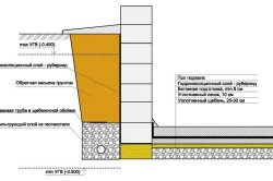 Схема гидроизоляции стены и подвала фундамента.