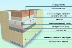 Схема пирога утепления стены