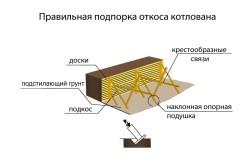 Схема подпорки откоса котлована