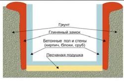 Схема строительства цокольного этажа.