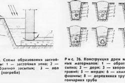 Схема устранения подтопления погреба.