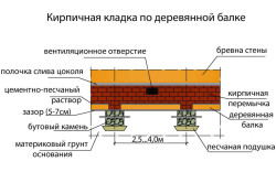 Схема устройства цоколя на столбчатом фундаменте