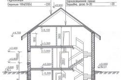Схема устройства дома с цокольным этажом.