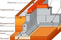 Схема устройства фундамента с цокольным этажом