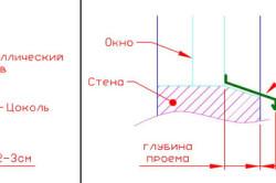 Схема устройства отлива для цоколя