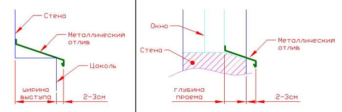 Схема устройства отлива для