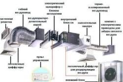 Схема устройства принудительной вентиляции