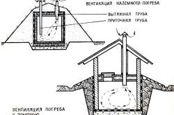 Схема устройства вентиляции погреба.