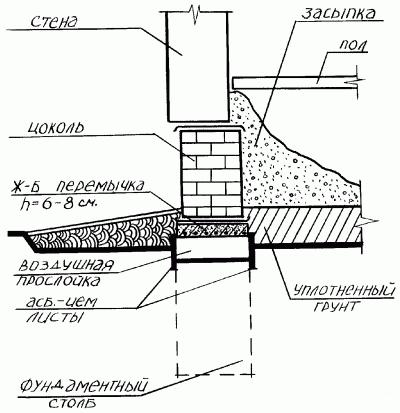Схема устройства цоколя