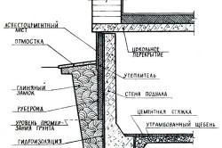 Схема утепления погреба снаружи