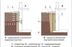 Схема утепления стен погреба
