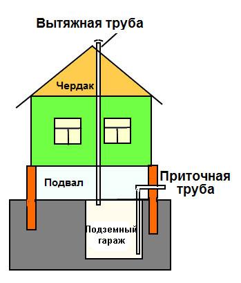 Схема вентиляции подземного