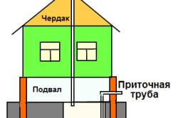 Схема вентиляции погреба в жилом доме