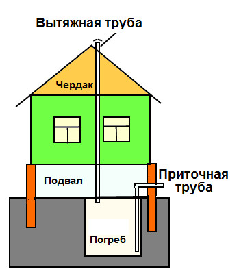 Схема вентиляции погреба в